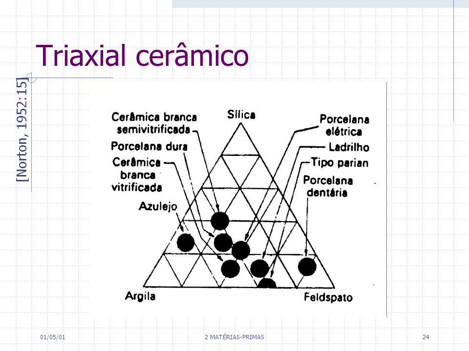 Triaxial cerâmico [Norton, 1952:15] 01/05/01 2 MATÉRIAS-PRIMAS